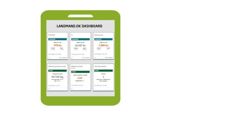 Ved at trykke på feltet »dashboard« på Landmand.dk får man et overblik over bedriftens informationer online – samlet ét sted. Illustration: LandboNord