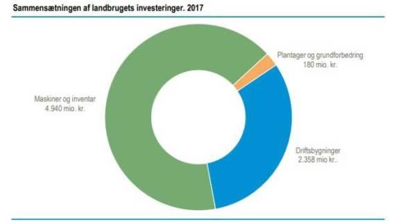 Her ses fordelingen i alle nye investeringer i landbruget i 2017. Kilde: Danmarks Statistik
